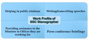 steno-work