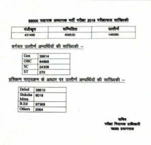 up-69000-teacher-result (2)