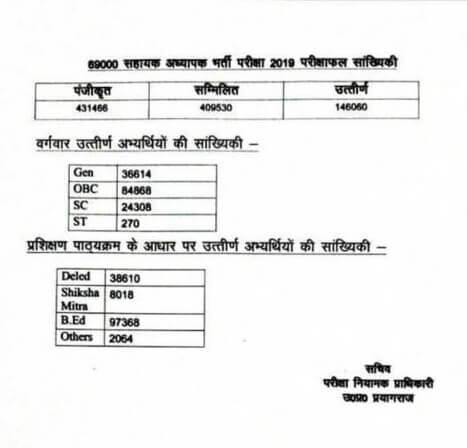 up-69000-teacher-result (2)