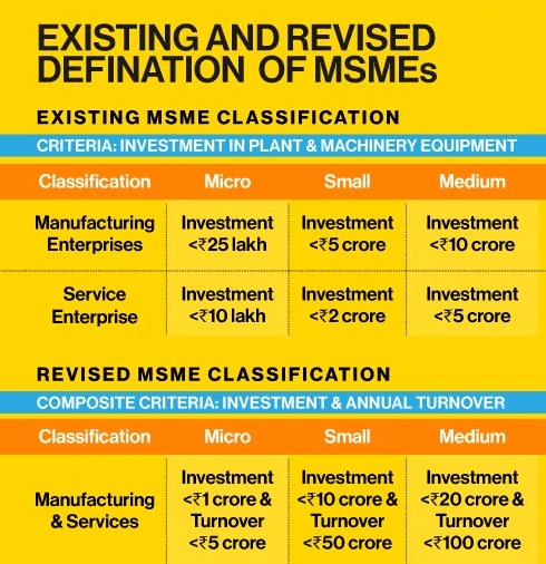 msme-new-definition