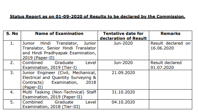 SSC MTS Tier II Result 2020: Check SSC MTS Tier 2 Result Date