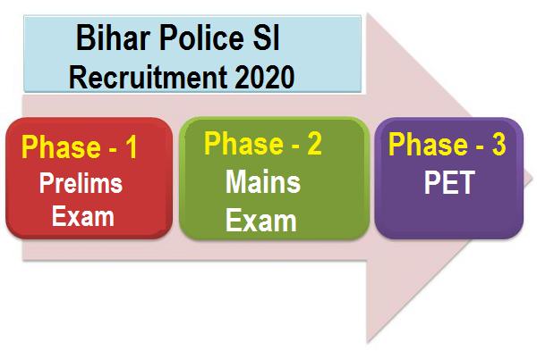 Bihar Police SI Syllabus 2021: Check Bihar Police SI Syllabus and Exam Pattern_50.1