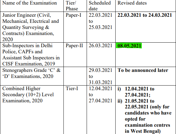 SSC CPO Tier 2 Admit Card 2021: SSC CPO Paper-2 Admit Card Soon_40.1