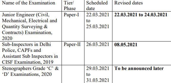 SSC Stenographer Exam Date 2021 Postponed: Check Syllabus, Eligibility, Exam Pattern_50.1