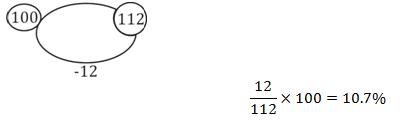 Quantitative Aptitude Quiz For IBPS Clerk Prelims in Malayalam [24th August 2021]_160.1