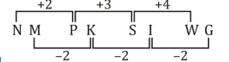 റീസണിംഗ് ക്വിസ് മലയാളത്തിൽ (Reasoning Quiz in Malayalam)_120.1
