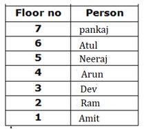 IBPS ക്ലർക്ക് പ്രിലിമിനറിക്കുള്ള റീസണിംഗ് ക്വിസ് - മലയാളത്തിൽ (Reasoning Quiz in Malayalam).|For IBPS Clerk Prelims [1st September 2021]_130.1