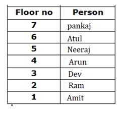 IBPS ക്ലർക്ക് പ്രിലിമിനറിക്കുള്ള റീസണിംഗ് ക്വിസ് - മലയാളത്തിൽ (Reasoning Quiz in Malayalam).|For IBPS Clerk Prelims [1st September 2021]_140.1