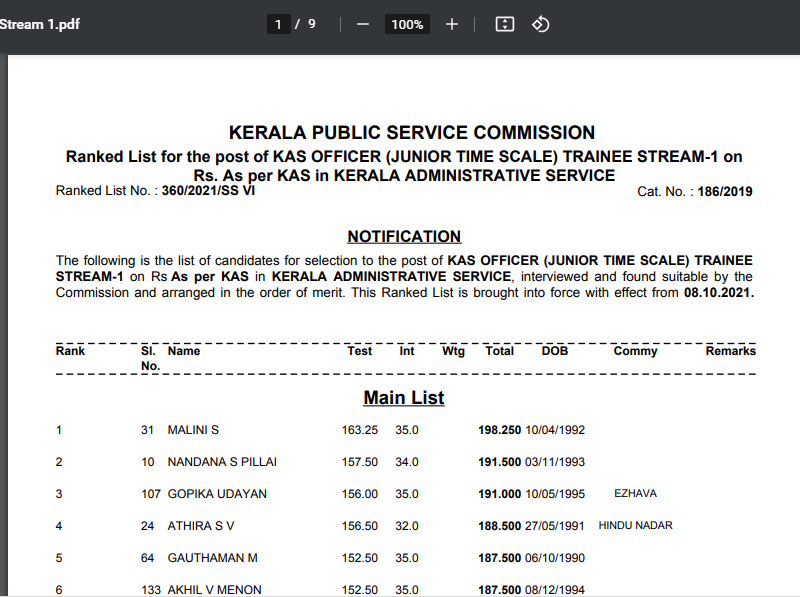 Kerala PSC KAS Result 2021 Out @keralapsc.gov.in; Check Kerala Administrative Service Cut Off, Merit List_60.1