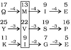 റീസണിംഗ് ക്വിസ് മലയാളത്തിൽ(Reasoning Quiz in Malayalam)|For KPSC And HCA [11th October 2021]_50.1