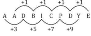 റീസണിംഗ് ക്വിസ് മലയാളത്തിൽ(Reasoning Quiz in Malayalam)|For KPSC And HCA [12th October 2021]_60.1