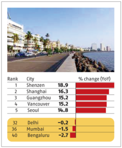 New Delhi ranks 32nd in Global Prime Residential Index by Knight Frank | नाइट फ्रँकच्या ग्लोबल प्राइम रेसिडेन्शिअल इंडेक्समध्ये नवी दिल्ली 32 व्या स्थानावर_40.1