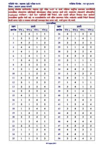 MPSC Group B Assistant Section Officer Prelims Exam 2012 Answer Key_40.1