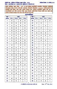 पोलीस उपनिरीक्षक (Police Sub Inspector) मुख्य परीक्षा पेपर-2-2014 Answer Key_40.1