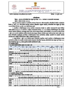 Maharashtra Engineering Service Joint Pre Examination 2020 Post and Change in Reservation Press Release_40.1