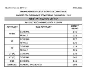 MPSC सहायक कक्ष अधिकारी 2019 मुख्य परीक्षा अंतिम निकाल | MPSC ASO Mains 2019 Exam Final Result Out_50.1