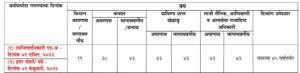राज्यसेवा पूर्व परीक्षा 2021 ची जाहिरात निघाली | MPSC Rajyaseva Prelims Exam Notification 2021 Out_60.1