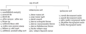 RBI and its Functions  रिझर्व्ह बँक ऑफ इंडिया आणि तिचे कार्य   Study Material for MPSC_50.1