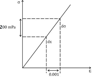 Quiz: Mechanical Engineering 21 April 2021  _60.1