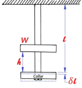 Daily Concept Booster Mechanical Engineering: Classification of Loads (II)  _70.1