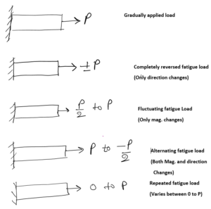 Daily Concept Booster Mechanical Engineering: Classification of Loads (II)  _80.1
