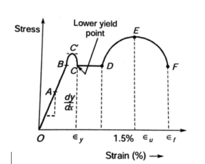 Daily Concept Booster Civil Engineering: ENGINEERING CURVE FOR MILD STEEL |_40.1