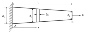 Daily Concept Booster Mechanical Engineering: Deflection (∆) of a tapered bar and Elastic constants  _50.1