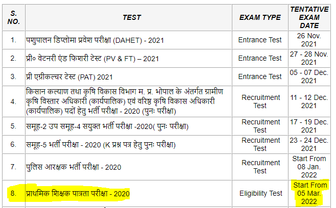 MP TET Exam Date 2021 Announced: Check Revised Exam Date, Exam Pattern_50.1