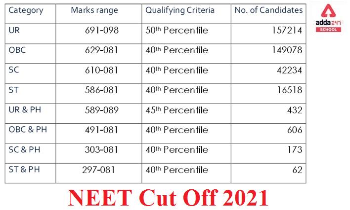 NTA NEET Cut off 2021 - NEET UG Cut off Marks 2021 | adda247_60.1
