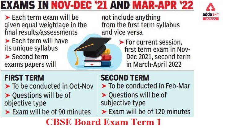 CBSE Board Exams 2022: Notice for Submitting LOC for Nov-Dec Term 1 Exam_40.1