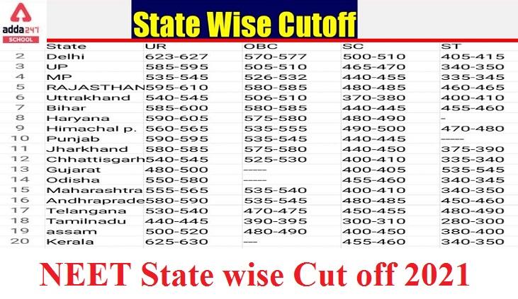 NEET 2021 State Wise Cut off   adda247_40.1