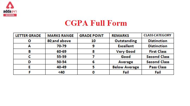 CGPA Full Form: Cumulative Grade Point Average | adda247_40.1