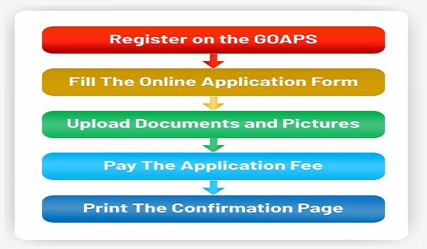 gate 2021 online registration process