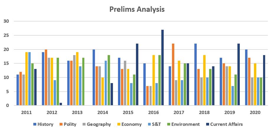 Prelims Trend Analysis_50.1