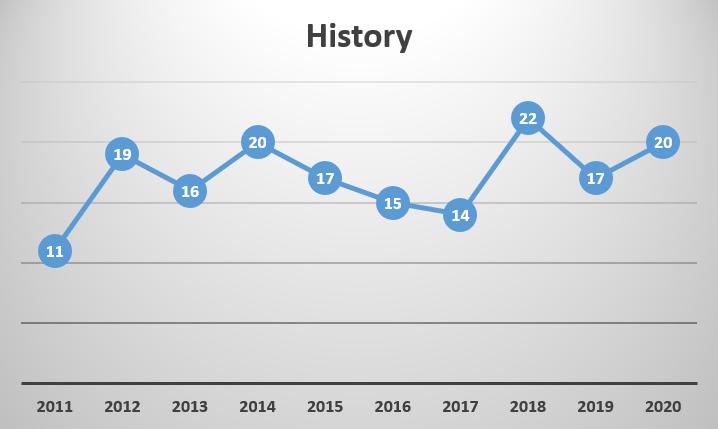 Prelims Trend Analysis_60.1