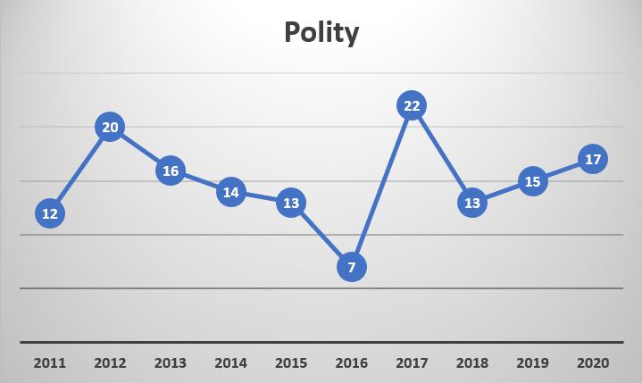 Prelims Trend Analysis_70.1