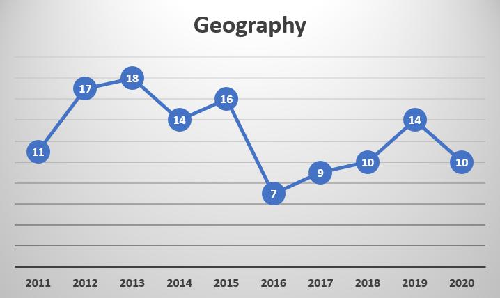Prelims Trend Analysis_80.1