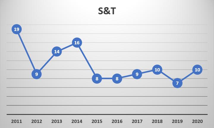 Prelims Trend Analysis_100.1