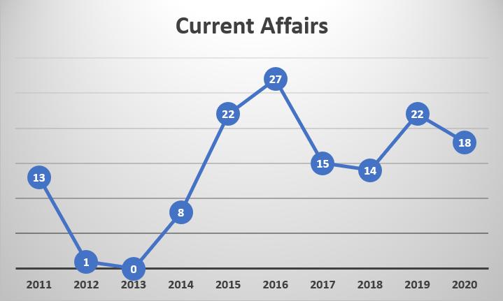 Prelims Trend Analysis_120.1