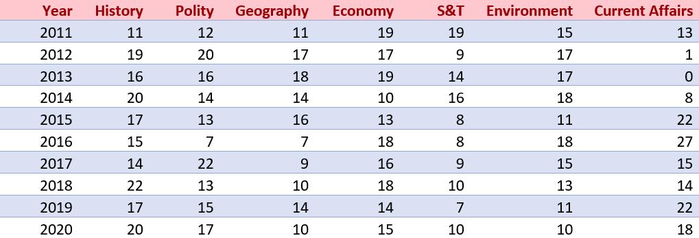 Prelims Trend Analysis_40.1