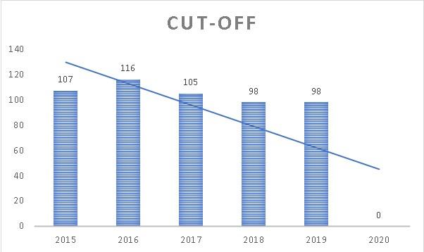 UPSC Prelims cut-off Analysis_40.1