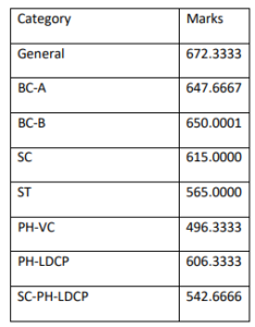 WBCS 2019 Mains Group C Result Out_60.1