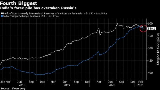 India ties with Russia as 4th largest forex reserves holder | 4வது பெரிய அந்நிய செலாவணி இருப்பு வைத்திருப்பவராக ரஷ்யாவுடன் இந்தியா இணைந்துள்ளது |_40.1