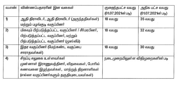 Tamil Nadu Fisheries Department Recruitment 2021 | தமிழ்நாடு மீன்வளத் துறை ஆட்சேர்ப்பு 2021 |_50.1