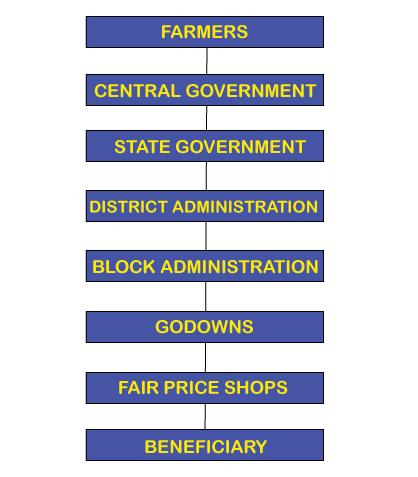 PDS பொது விநியோக அமைப்பு (Public Distribution System) in Tamilnadu  _60.1