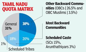 தமிழகத்தின் 69% இட ஒதுக்கீடு | Tamil Nadu's 69% Reservation despite the 50% Cap |_70.1