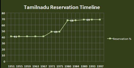 தமிழகத்தின் 69% இட ஒதுக்கீடு | Tamil Nadu's 69% Reservation despite the 50% Cap |_50.1