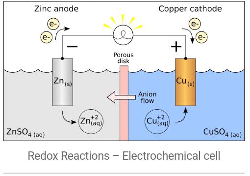 ஒடுக்க-ஏற்ற வேதிவினைகள் | Redox Reactions | TNPSC Group 2 and 2a |_80.1