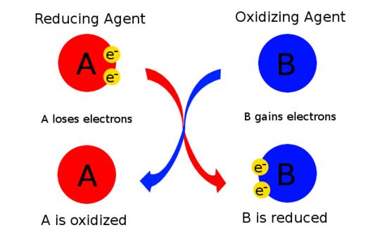 ஒடுக்க-ஏற்ற வேதிவினைகள் | Redox Reactions | TNPSC Group 2 and 2a |_60.1