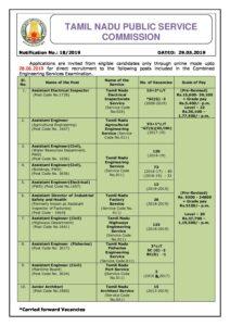 TNPSC Combined Engineering Services Examination 2021 Syllabus_40.1
